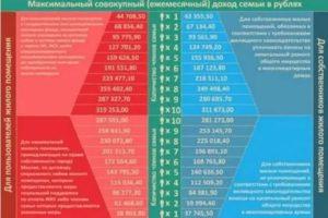 Размер субсидии на покупку жилья очередникам 2020 в москве