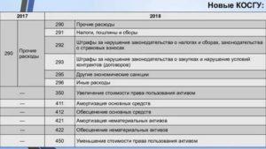 310 Статья Расходов Бюджета Расшифровка 2020