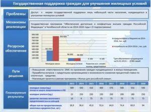 Государственные программы для улучшения жилищных условий 2020 в спб