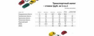 ставки транспортного налога в красноярском крае области 2017