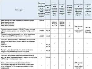 Льготы Для Чернобыльцев С Правом На Отселение 2020