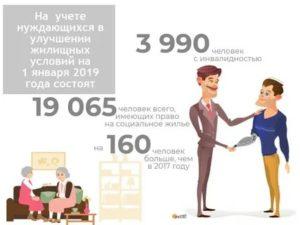 Кредиты для нуждающихся в улучшении жилищных условий в 2020
