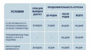 С какой недели начинается декретный отпуск в россии 2020