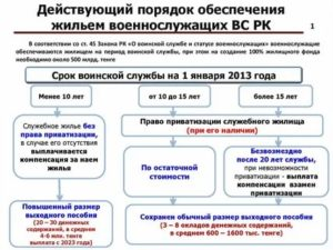 Денежная компенсация военнослужащим взамен жилья в 2020 году постановление правительства