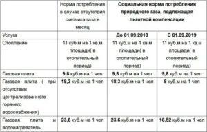 Расчет Льгот По Жкх В Архангельске