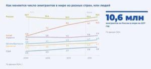 Статистика Эмиграции Из Рф Молодых Людей 2020 Года