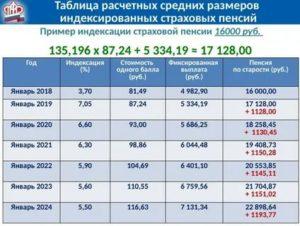 На сколько процентов повысится пенсия с2020 по 2020г