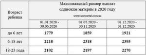 Выплаты матерям одиночкам в 2020 году в краснодарском крае