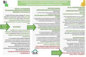 Гос Программы Для Улучшения Жилищных Условий Инвалидам В 2020 Году