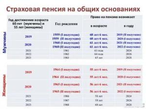 Расчет пенсии в 2020 году для женщины 1964 года рождения