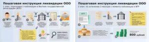 Ликвидация потребительского общества пошаговая инструкция 2020