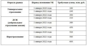 Учет Капитала В Страховой Компании В 2020 Году