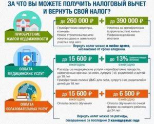 Налоговый вычет на лечение у работодателя в 2020 году