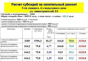 Взнос за капитальный ремонт 2020 год москва как рассчитывается