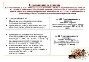 Закон О Льготах Чернобыльцам Приравненных К Вов Вступивший В Силу С 01012020