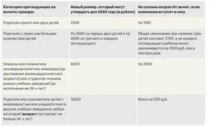 Лимит для вычета по ндфл в 2020 году на детей предел