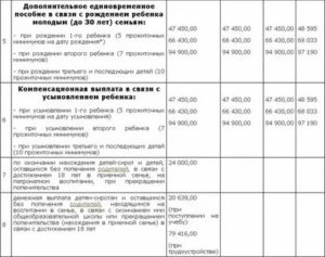 Льготы и выплаты при рождении третьего ребенка в 2019 в московской области