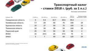 Ставка транспортного налога в тульской области в 2020 году