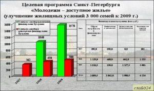 Безвозмездная субсидия на улучшение жилищных условий 2020 в спб