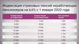 На сколько процентов проиндексировали пенсии в 2020 году