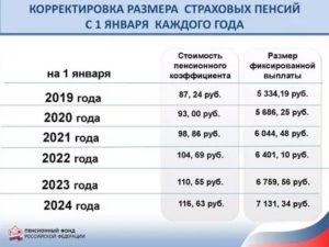 Кому дают инвалидность 3 группы в 2020 году