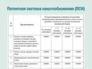 Патенты Для Ип Виды Деятельности В 2020 Году В Московской Области