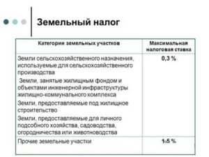 Ставка земельного налога в 2019 году в московской области