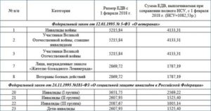 Москва едв инвалидам 3 группы
