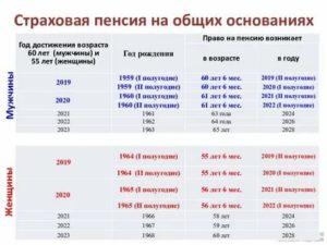 Как самому рассчитать пенсию в 2020 году женщине 1963 года рождения