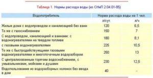 Норма воды на человека без счетчика 2020 в москве