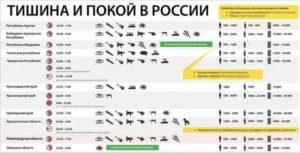 До Скольки Можно Шуметь На Улице По Закону Рф В Москве 2020