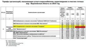 Одн Водоотведение В 2020 Г Свердловская Область