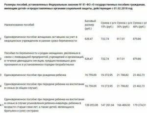 Финансирование Детских Пособий Челябинск 07112020