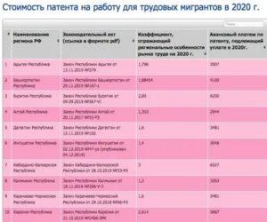 Налог на патент иностранному гражданину 2020