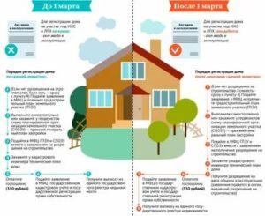 Как зарегистрировать недостроенный дом на земельном участке в 2020 году