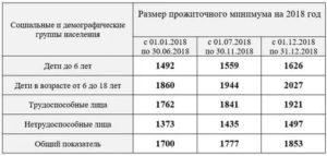 Прожиточный минимум в спб с 1 июля 2020 для малоимущих