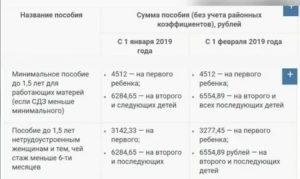 Оплачиваемый Декретный Отпуск До 3 Лет С 2020 Года Закон