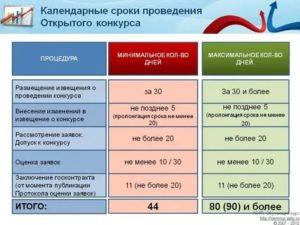Судебная практика 2020коммунальные услуги ранее даты заключения контракта по 44 фз