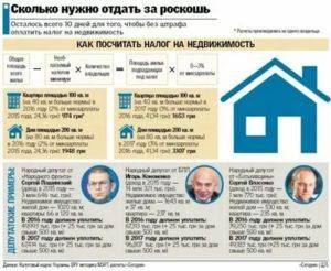 Налог на роскошь на недвижимость в 2020 году в