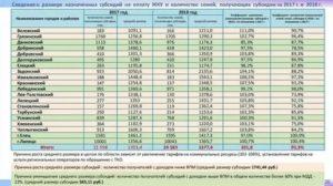 Доход семьи для получения субсидии в 2020 году в ростовской области