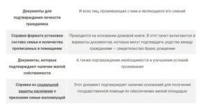 Какие Нужны Документы Для Оформления Малоимущей Семьи В 2020 Москва Если Муж Прописан В Другом Месте