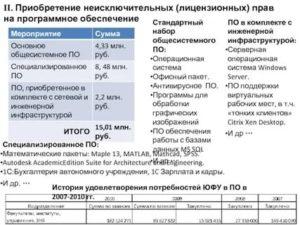 2020 год автономное учреждение учет неисключительных прав на лицензионное программное обеспечение