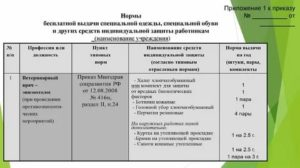 Нормы Выдачи Спецодежды 2020 По Профессиям В Сельском Хозяйстве