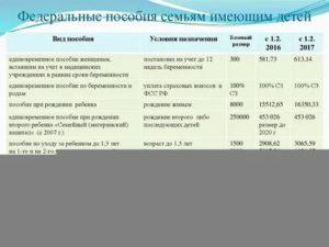 Льготы Чернобыльцам В 2020 Году В Москве Дополнитнльный Отпуск