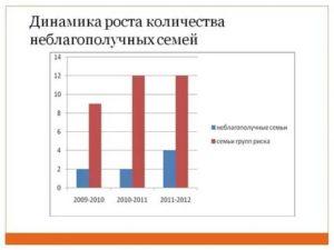 Статистика Семей Благополучных И Неблагополучных В России 2020