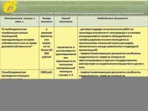 Льготы Чернобыльцам В Краснодарском Крае В 2020 Году