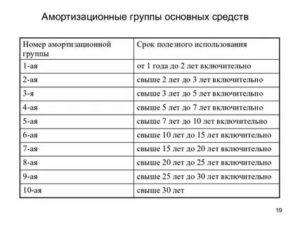 Амортизационная Группа Основных Средств 2020 Для Ip Телефонии