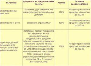 Транспортный налог для инвалидов 2 группы 2020 в москве