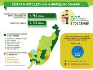 Земля за 3 ребенка в 2020 году москва