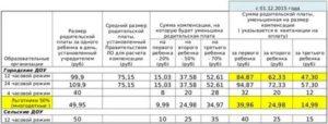 Компенсация За Отказ От Места В Детском Саду Красноярск В 2020 Году